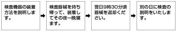 静岡ENTクリニック 睡眠時無呼吸症候群